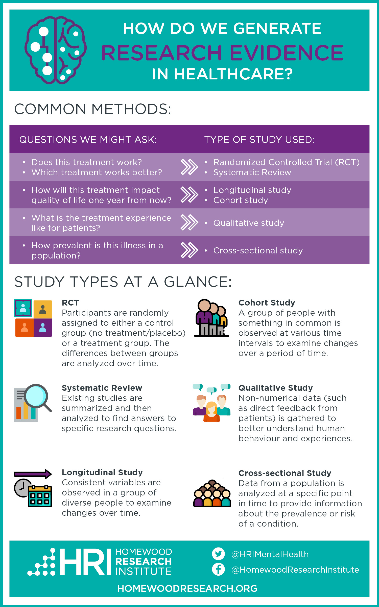 Infographic explaining several types of research studies